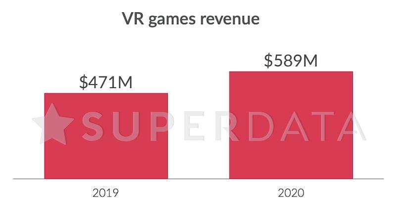 VR_Spiele_Umsatz_2019_2020_Superdata