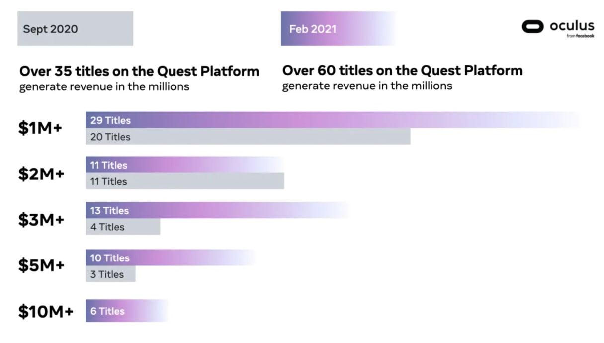 facebook_oculus_quest_spiele_verkaufsstatistik