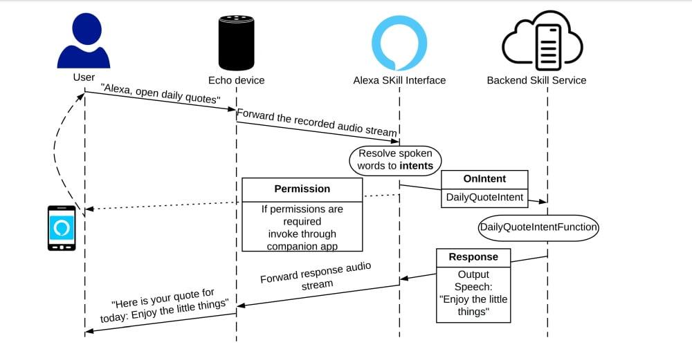 Ein Ablaufdiagramm zeigt die Verarbeitungsschritte eines Sprachbefehls der Sprach-KI Alexa.