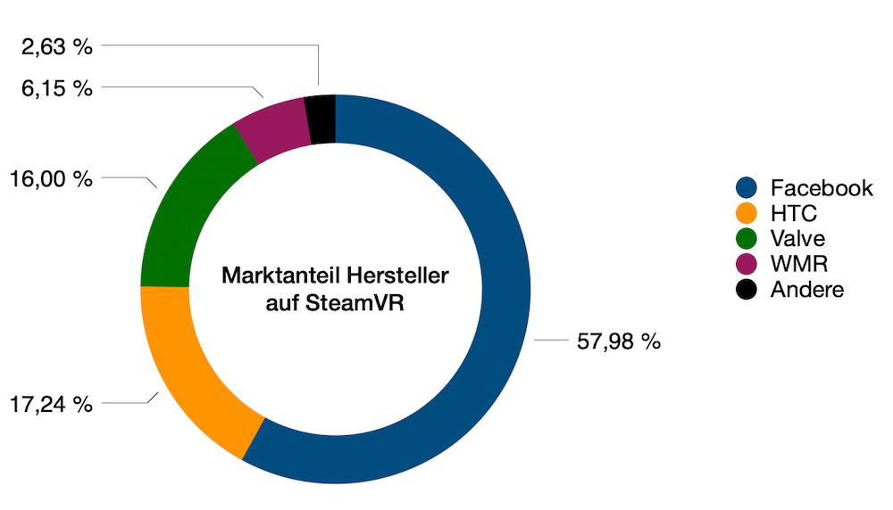 SteamVR_02.2021_Marktanteil_Hersteller