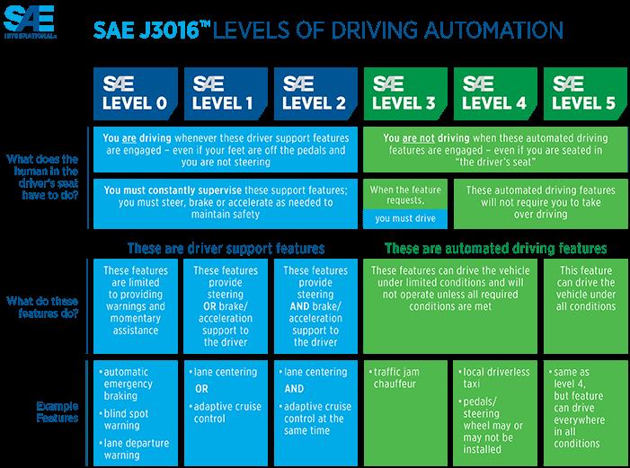 Die Stufen des autonomen Fahrens nach dem SAE.