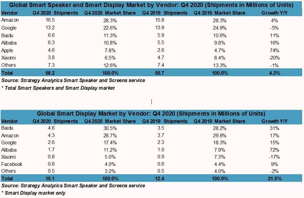Amazon und Google führen den Smart-Speaker-Markt deutlich an. | Bild: Strategy Analytics