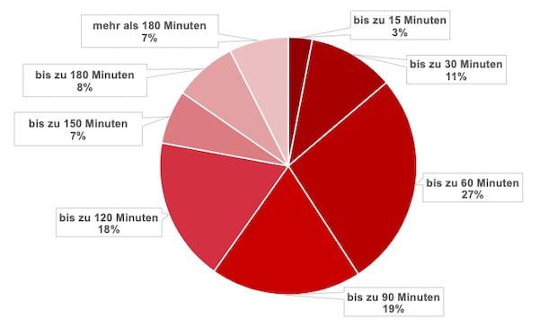 Umfrage_VR_Nutzung_Deutschland_2_Dauer_Spielesessions