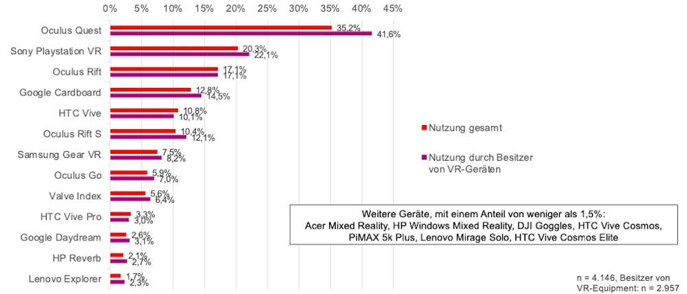 Umfrage_VR_Nutzung_Deutschland_3_Beliebteste_Geräte