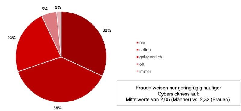 Umfrage_VR_Nutzung_Deutschland_6_Motion_Sickness