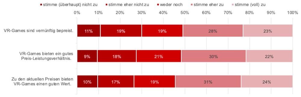Umfrage_VR_Nutzung_Deutschland_7_Zufriedenheit_mit_VR_Games