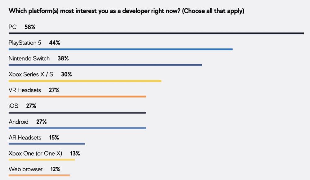 GDC_Survey_2021_Beliebteste Entwicklungsplattformen