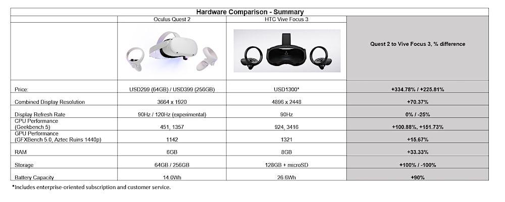 Oculus_Quest_2_vs_Vive_Focus_3_Spec_Performance_Vergleich