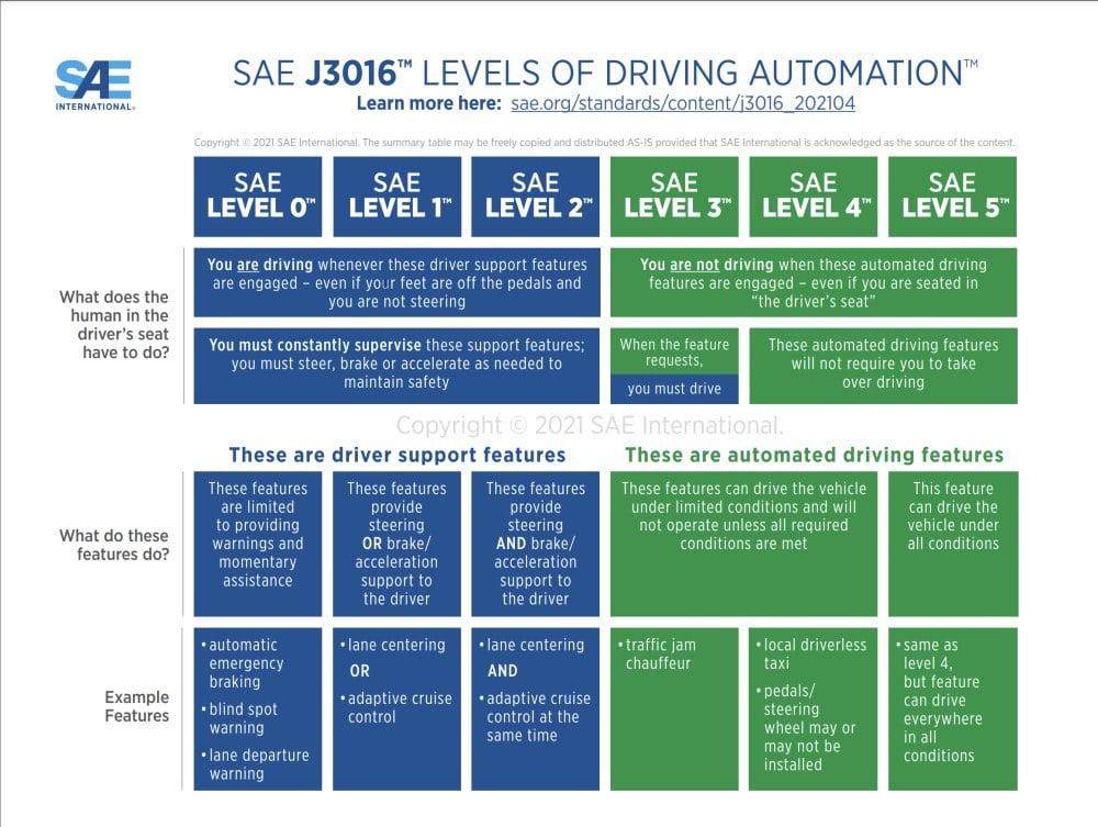 Die neueste Fassung der SAE-Grafik zur Klassifizierung von autonomen Fahrsystemen.