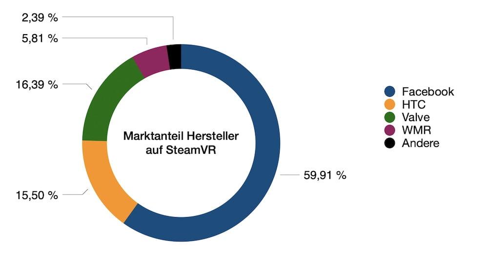 SteamVR_03.2021_Marktanteil_Hersteller