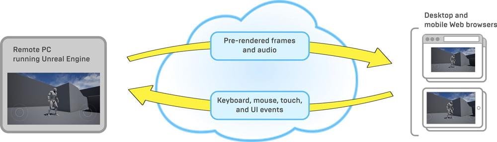 Die Cloud schickt Unreal-Daten an das Endgerät des Nutzers, das Endgerät des Nutzers antwortet mit den Nutzereingaben. Der ganze Prozess muss blitzschnell mit möglichst geringer Latenz ablaufen. | Bild: Epic Games