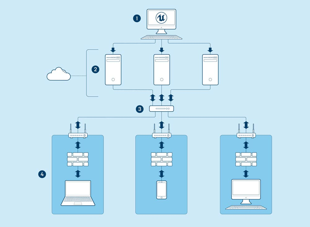 Pixel-Streaming ist an zahlreiche Endgeräte möglich, die sich wiederum mit mehreren Instanzen in der Cloud verbinden. | Bild: Epic Games