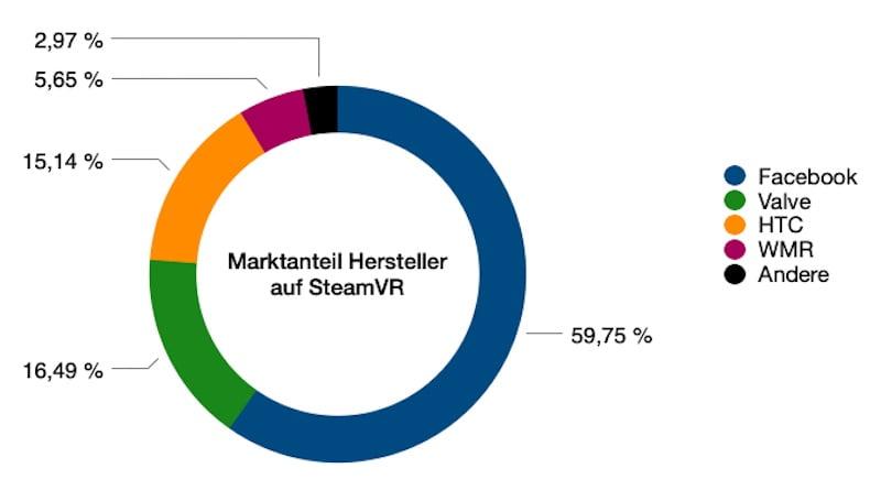 SteamVR_05.2021_Marktanteil_Hersteller