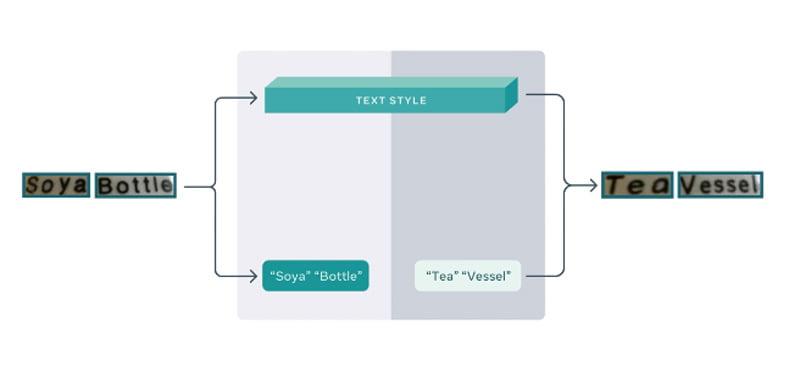 Das KI-Modell extrahiert den zu übersetzenden Text möglichst exakt aus einer realen Szene, bevor es dann die Übersetzung und den Stil-Transfer in zwei parallel verlaufenden Prozessen steuert. | Bild: Facebook