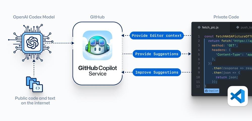 OpenAI trainierte das Codex-KI-Modell mit öffentlich verfügbarem Code und englischer Sprache. Gemeinsam mit Microsoft und GitHub entwickelte OpenAI auf Basis von Codex das Software-Produkt Copilot. | Bild: Github / OpenAI