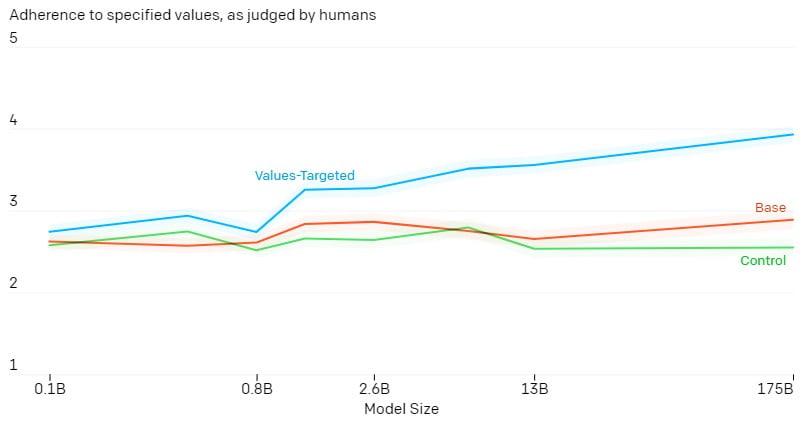 Das mit dem Wertedatensatz feinjustierte GPT-3-Modell schneidet bei menschlichen Testern im Wertekontext deutlich besser ab als das Standardmodell. | Bild: OpenAI