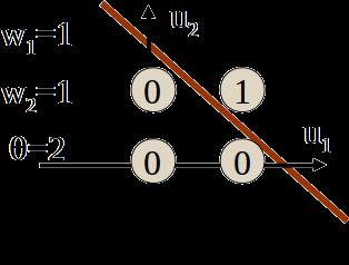 Graphische Darstellung des AND-Gatters