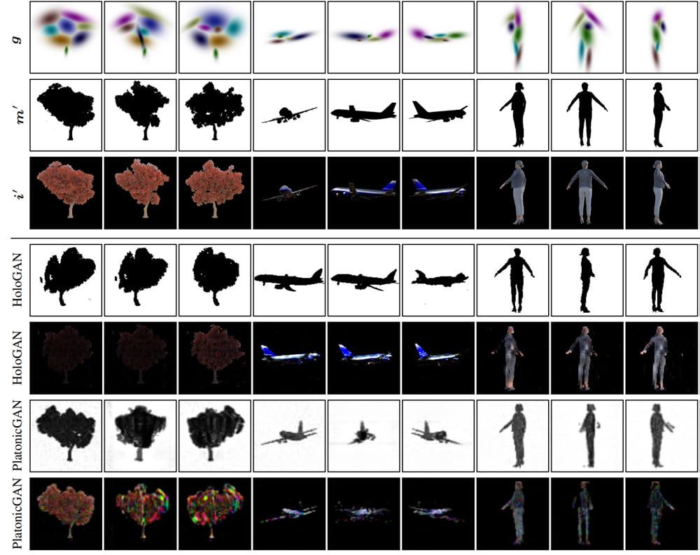 Verschiedene KI-Systeme im Vergleich. GaussiGAN generiert deutlich schärfere Bilder