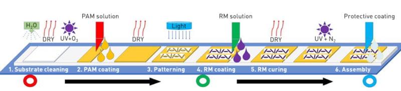 Die Grafik zeigt die sechs typischen Schritte bei der Fertigung einer LCPH-Beschichtung. | Bild: Facebook