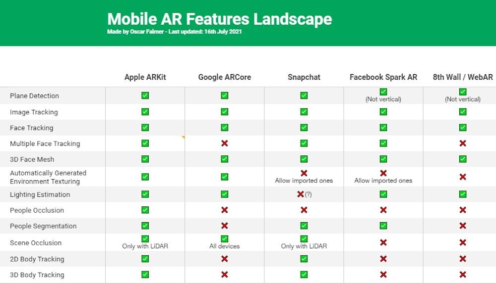 ARKit, ARCore, Snap und Co. – das sind Vor- und Nachteile