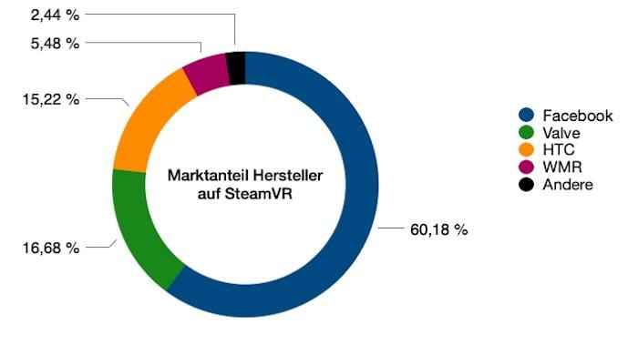 SteamVR_06.2021_Marktanteil_Hersteller