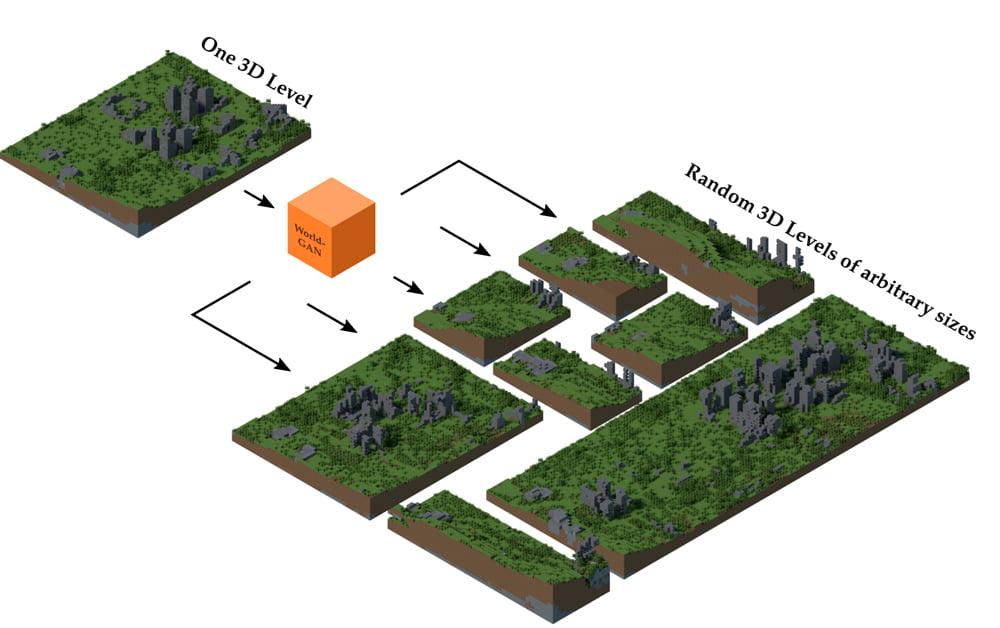 World-GAN: KI kann jetzt auch Minecraft-Welten