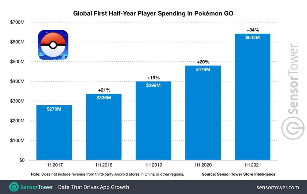Die Umsätze von Pokémon Go wachsen kontinuierlich.   Grafik: Sensortower