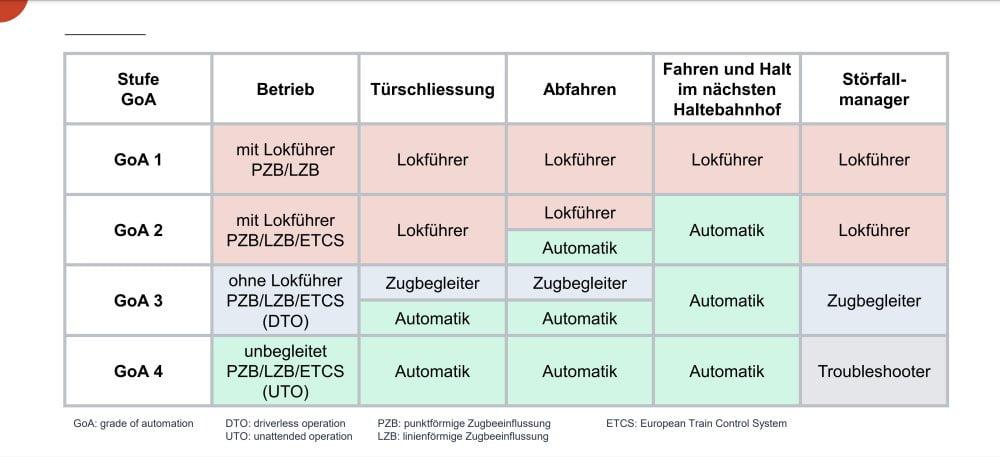 Eine Tabelle, welche die verschiedenen Automatisierungsgrade bei Zügen zeigt.