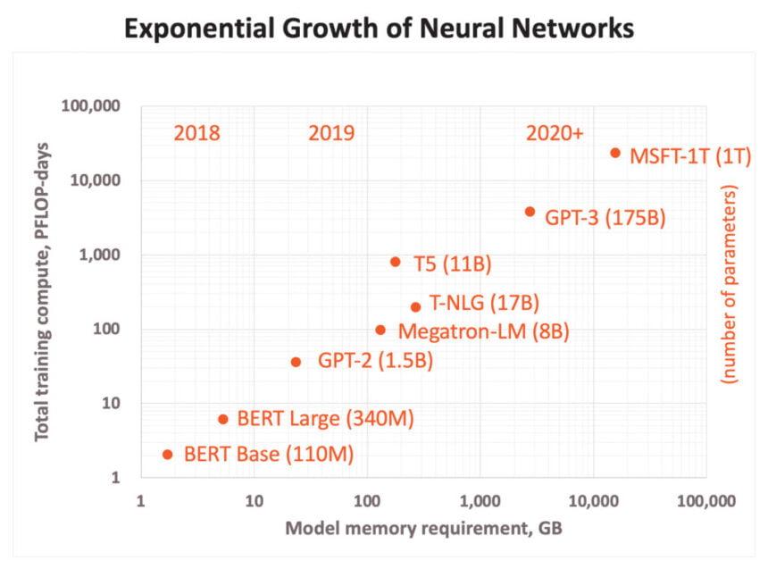 Die Grafik zeigt das schnelle Wachstum bei KI-Modellen in den letzten Jahren.