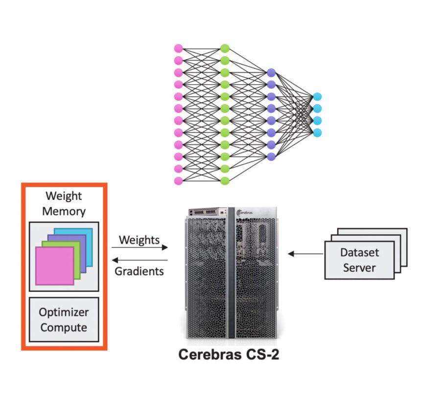 MemoryX speichert die Parameter, das CS-2-System führt die Berechnungen durch. | Bild: Cerebras | Bild: Cerebras