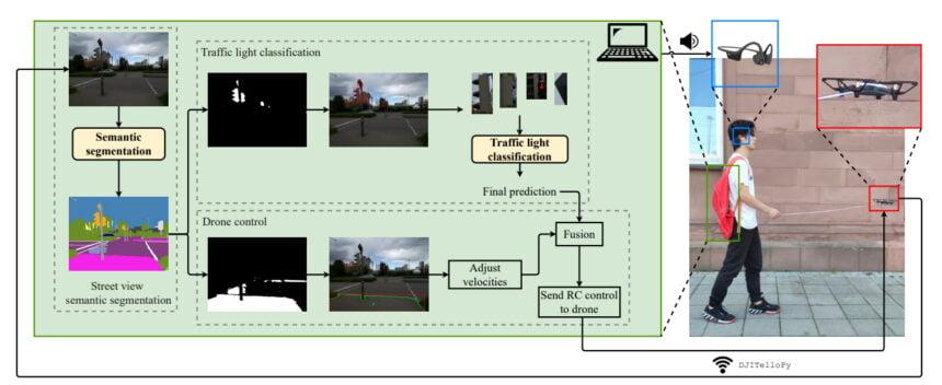 Per semantischer Bild-Segmentierung erkennt das System begehbare Straßen, ein zweites System klassifiziert die Ampeln und erkennt ihren Zustand. Die Drohnenkontrolle übernimmt diese Informationen, um die Route zu planen. Per Headset erhält der geführte Mensch zusätzliche Audioanweisungen. | Bild: Tan et al.