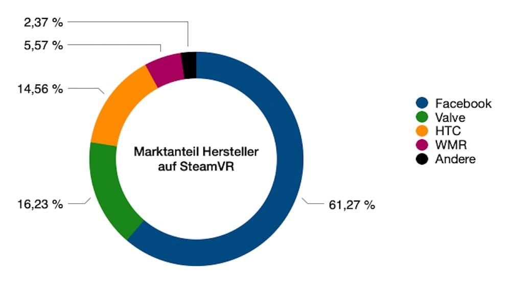 SteamVR_07.2021_Marktanteil_Hersteller