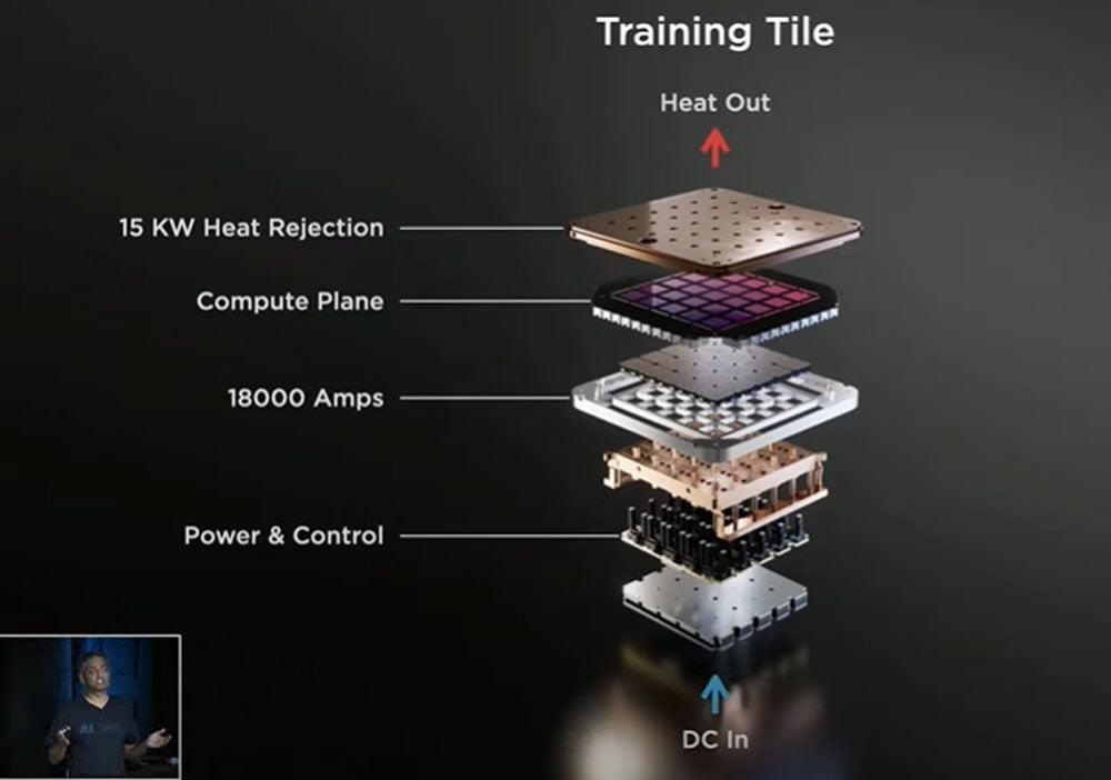 Teslas Dojo-Supercomputer wird aus vielen Trainings Tiles zusammengesetzt, auf denen jeweils neun D1-KI-Chips sitzen. | Bild: Tesla