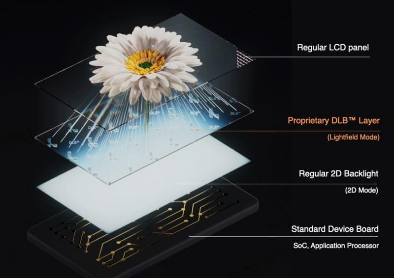Eine selbst entwickelte Nanoscheibe verteilt das Licht des LC-Displays so, dass ein in den Bildschirm hineinführender 3D-Effekt entsteht.   Bild: Leia 3D