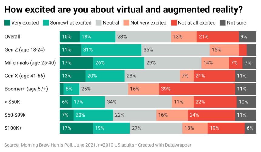 Insbesondere jüngere Zielgruppen interessieren sich für VR- und AR-Technik.