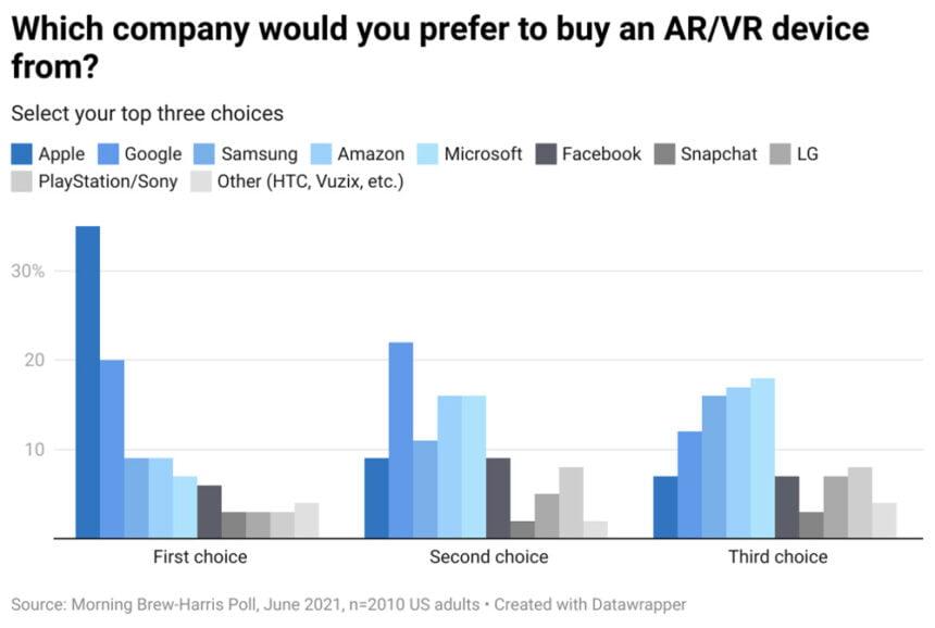 Befragte würden ihre VR- und AR-Brille lieber bei Apple als bei Facebook kaufen.