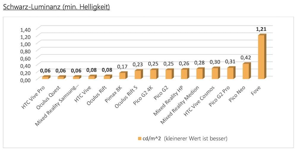 VDC_Fellbach_Bildqualitäts_Messungen_Schwarz_Luminanz