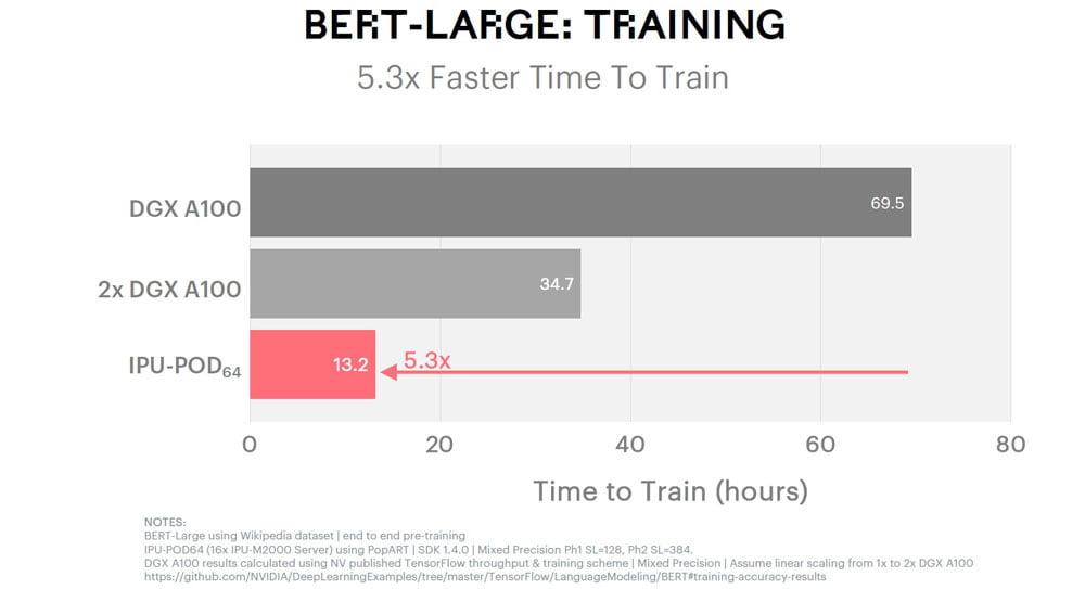 Benchmark KI-Training BERT