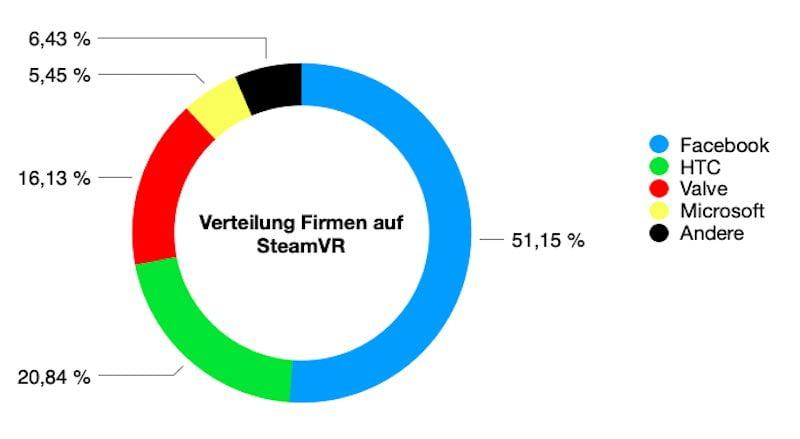 SteamVR_12.2020_Anteil_VR-Unternehmen