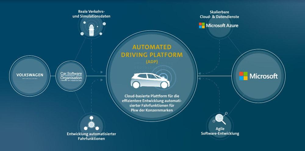 Eine Infografik, die zeigt, wie die Firmen Car.Software Organisation und Microsoft an der neuen Automated Driving Platform beteiligt sind.