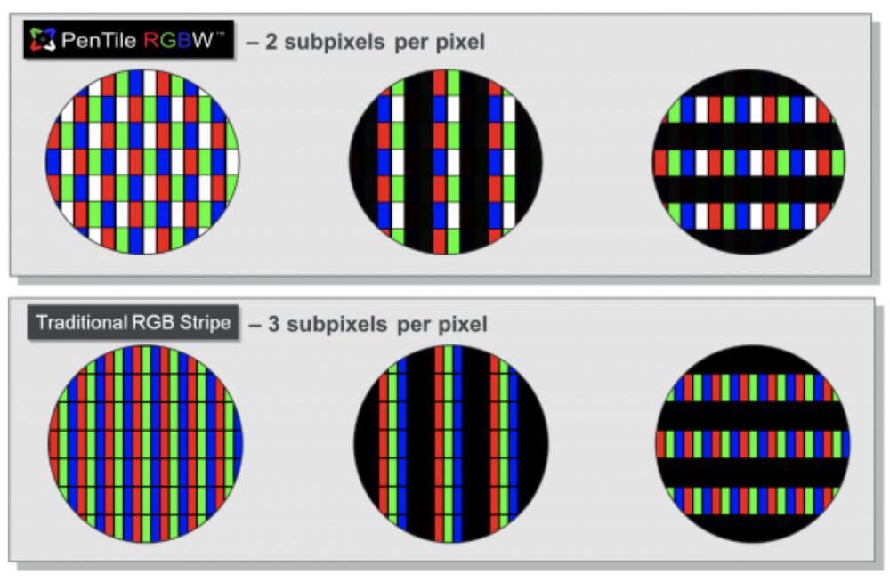 Pentile vs. RGB